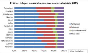 Pohjois-Karjalan verot