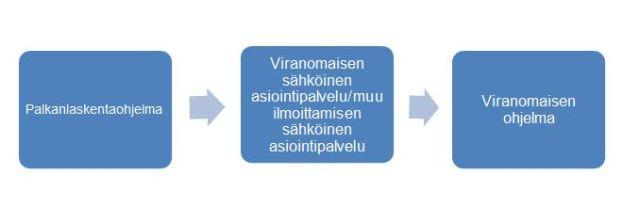 tulorekisteri asiointipalvelu